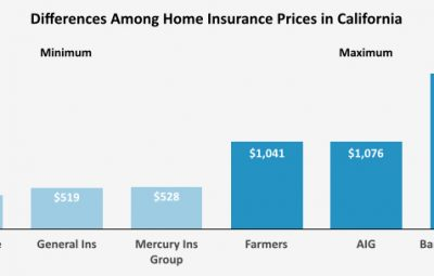 1 insurance Differences among home insurance prices in California