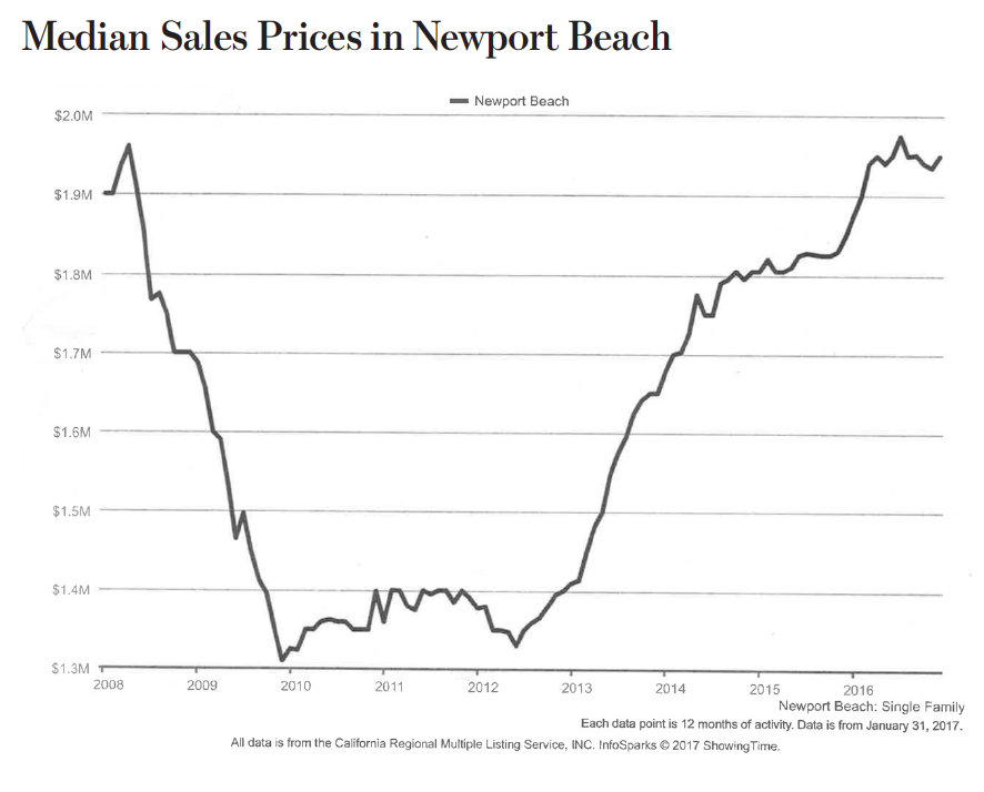 Median Sales Proces in Newport Beach