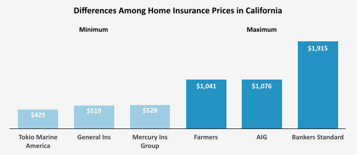 Who Has the Cheapest Homeowners Insurance In California? - Coastal Real Estate Guide